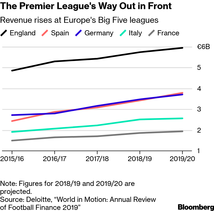 England's Premier League Outruns Soccer Rivals in Money Zone