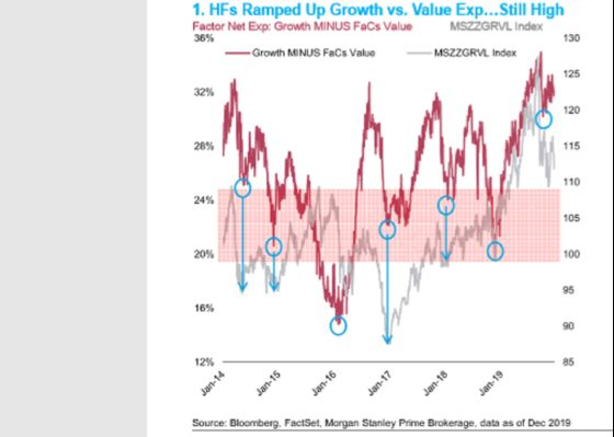 Hedge Fund Killjoys Shun Reflation Trade That's Sweeping Stocks