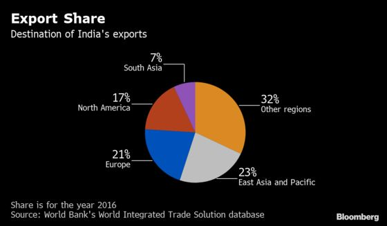 India Needs More, Not Less, Globalization to Boost Wages