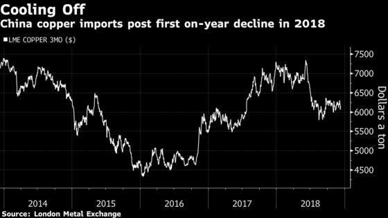 China's Copper Imports Slump as Economy Slows and Trade Stalls