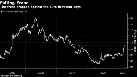 SNB Breathes Easy as Franc Drop Rebuts Critics on Two Fronts