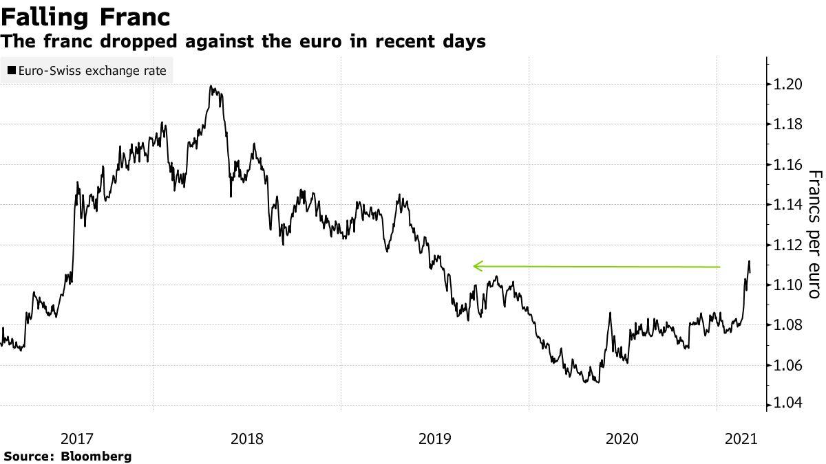 Der Franken ist in den letzten Tagen gegenüber dem Euro gefallen