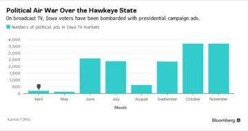 Chart of Iowa presidential TV ad spots on broadcast stations