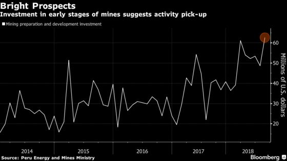 Peru's Mining Investment Boom Leaves Political Woes Behind