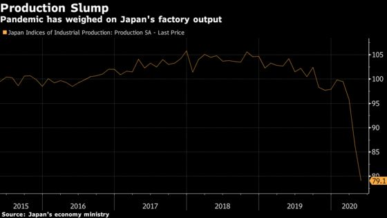 Japanese Factory Output Drops Again Even as Emergency Ends