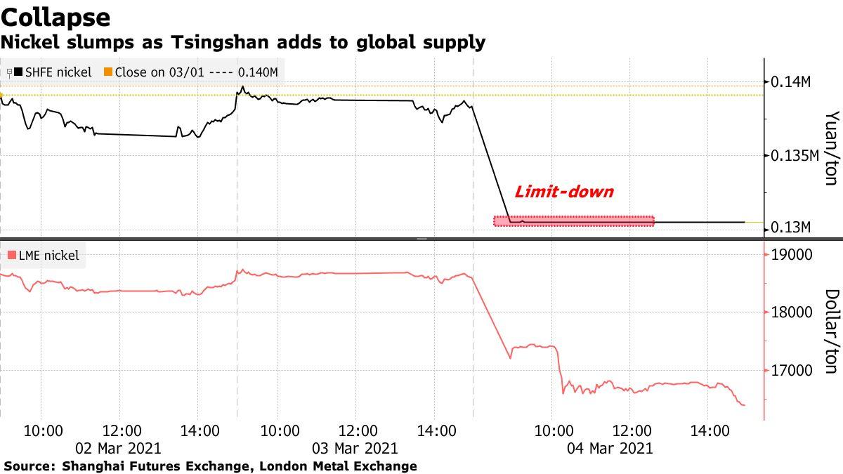 Nickel slumps as Tsingshan adds to global supply