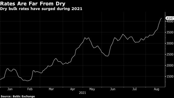 Dry Bulk Shipping Costs Soar and the Rally Looks Set to Continue