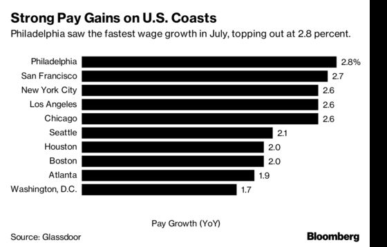 Philadelphia Leads the U.S. in Wage Growth