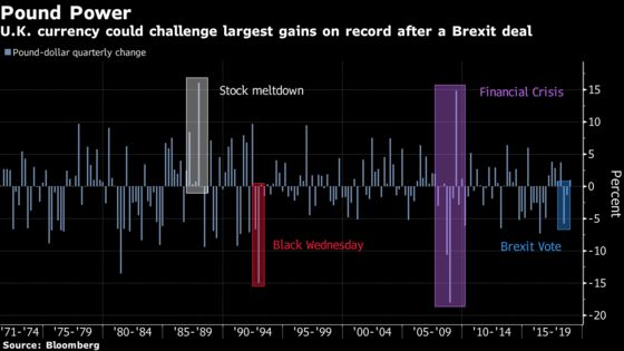 The Pound's Pain May Finally Be Coming to an End