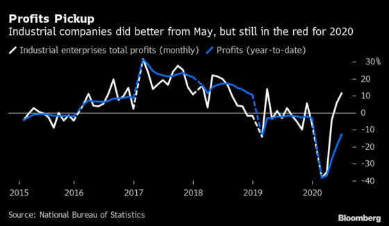 China Factory Profits Rose in June, Still Lower Than 2019