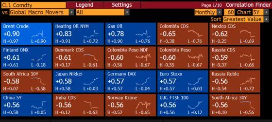 Commodity Run Dwarfs Oil Spat as Emerging Markets Set to Win