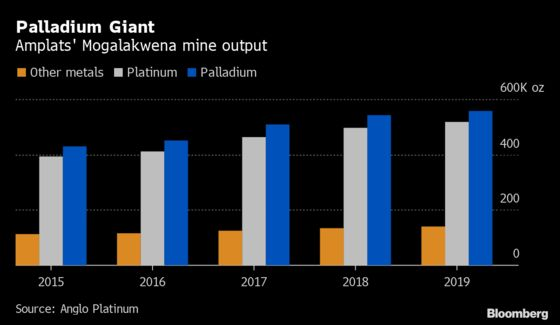Anglo's Giant Palladium Mine Poses Key Question for New CEO