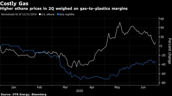 Asia Gas-to-Plastic Ventures Bleed as U.S. Shale Output Sputters