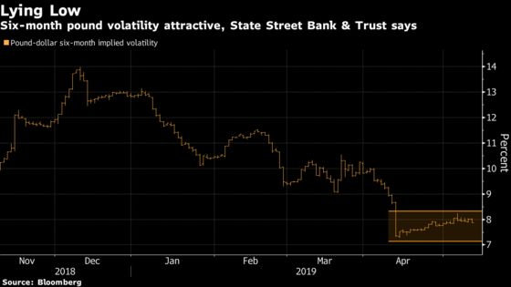 Pound Volatility a Bargain for Investors Eyeing Brexit Breakout