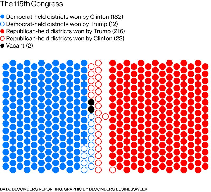 The Democratic Party Will Need A Net Gain Of 24 Seats To Win Control Of The  House. It Wonu0027t Be Easy: Republicans Have Battle Tested Incumbents Plus ...