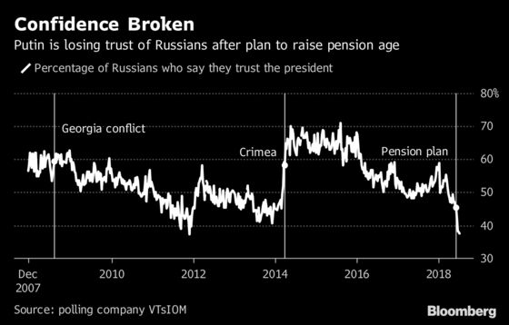 Putin Ends Silence on Pensions to Say Russia Needs Fix Soon