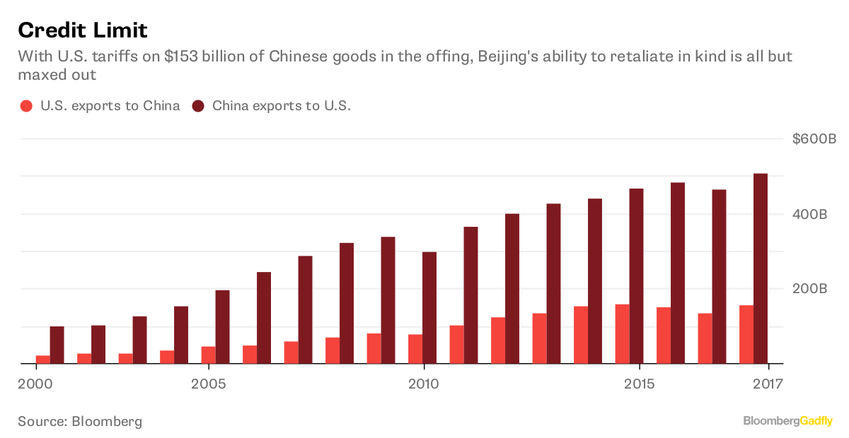 Trade fight mounts as Trump threatens $100 billion more in China tariffs