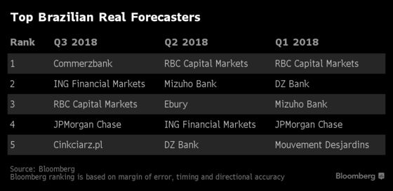 Brazil's Best Currency Forecasters Say Rally Will Reverse