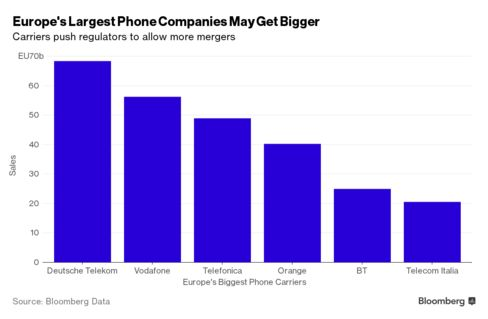 Europe's top 6 phone companies according to 12-month trailing revenue.
