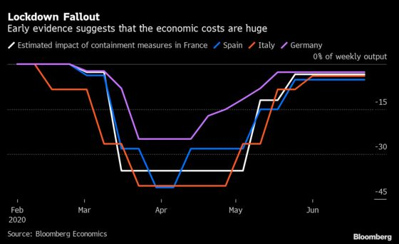Probing the Depth of the Euro Area's Lockdown Recession