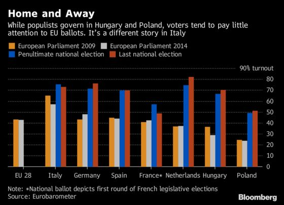 How Europe's Key Election Is Leaving Voters Cold
