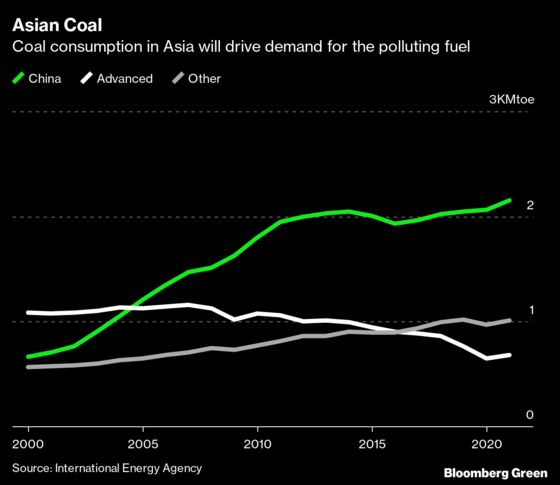 Record Chinese Coal Burning to Drive Surge in Carbon Emissions
