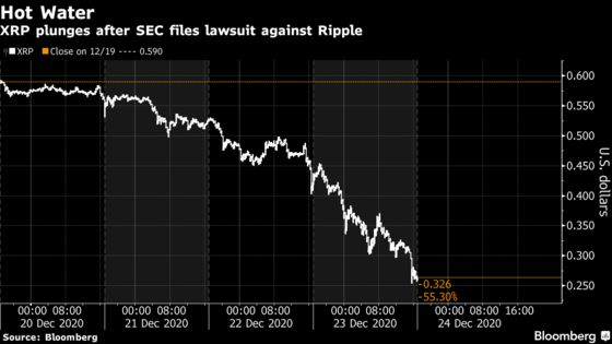 High-Flying Crypto Fund Dumps XRP With Ripple in SEC 'Hot Water'