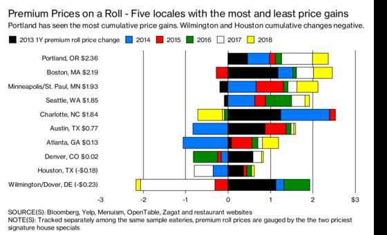 These Are the Most Expensive U.S. Cities, Based on Sushi Prices