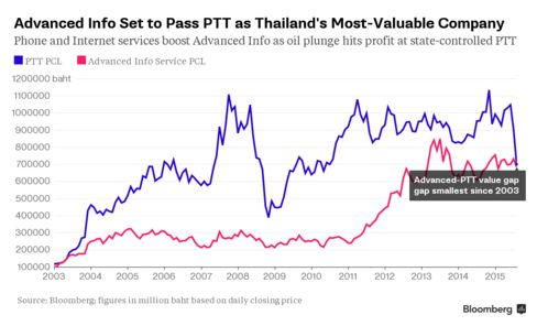 Tale of Two Biggest Thai Companies