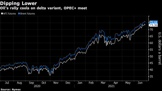Oil Dips With OPEC Seen Hiking Output as Delta Variant Spreads