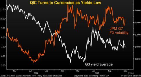 Average 10-year yield across U.S., Germany, Japan fell below 1% in 2015