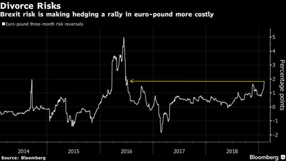 Euro Upside Versus the Pound May Only Have Technical Thumbs Up