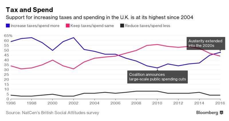Шесть графиков: британцы ненавидят жесткие меры экономии