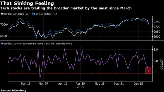 Big Tech Lags S&P 500 by Most Since March on China-Blowback Fear