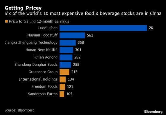 Chinese Food Producers Have World's Richest Valuations
