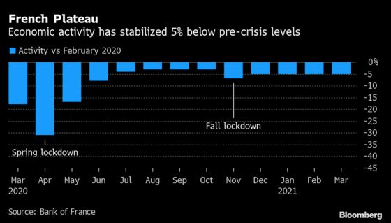 France Predicted to Skirt Recession With First Quarter Growth