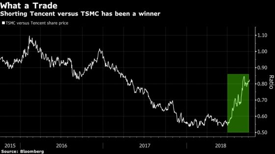 Tencent Pair Trade That Earned a Quick 54% Now Looks Crowded