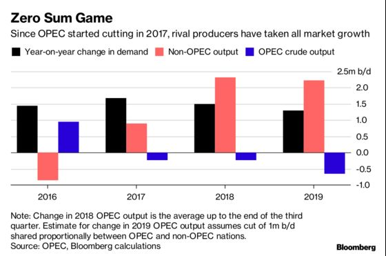 OPEC's Push to Cut Even Deeper Shows Price Warriors Were Right
