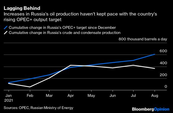 Russia Is the Canary in the OPEC+ Oil Mine