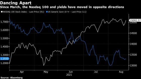 Bond Math Reveals Secret to Big Tech's Fate in U.S. Stock Market