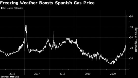 RareSnow BlanketingMadrid Creates Energy-Market Chaos