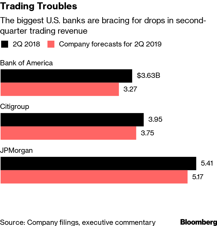 Morgan Stanley, Citi Sound Warning Bell on Trading Slowdown - Bloomberg