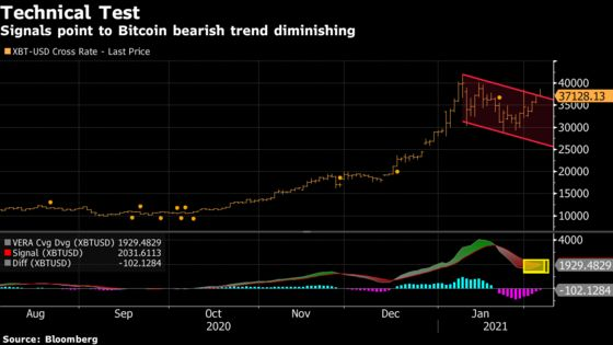 Bitcoin Declines After Bouncing Off Top of Recent Price Range