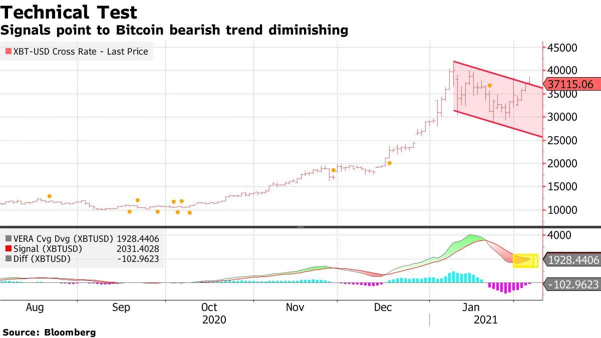 Signals point to Bitcoin bearish trend diminishing