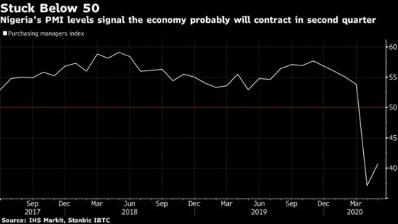 Nigeria'sEconomy Is Set to Shrink as Business Activity Tumbles