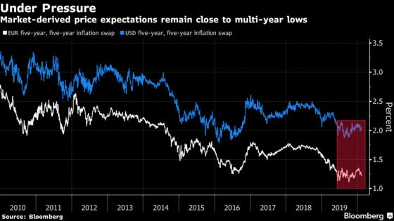 Corner of Bond Market Defies Virus to Cling to Reflation Bet
