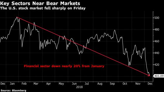 Stock Sell-Off Takes Key Sectors Into or Near Bear Markets