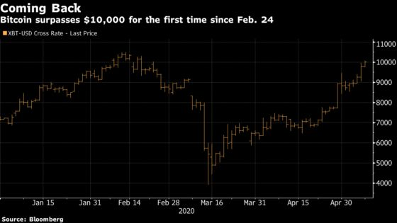 Bitcoin Tops $10,000 First Time Since February, Before Halving