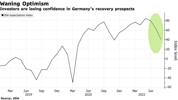 Investors are losing confidence in Germany's recovery prospects