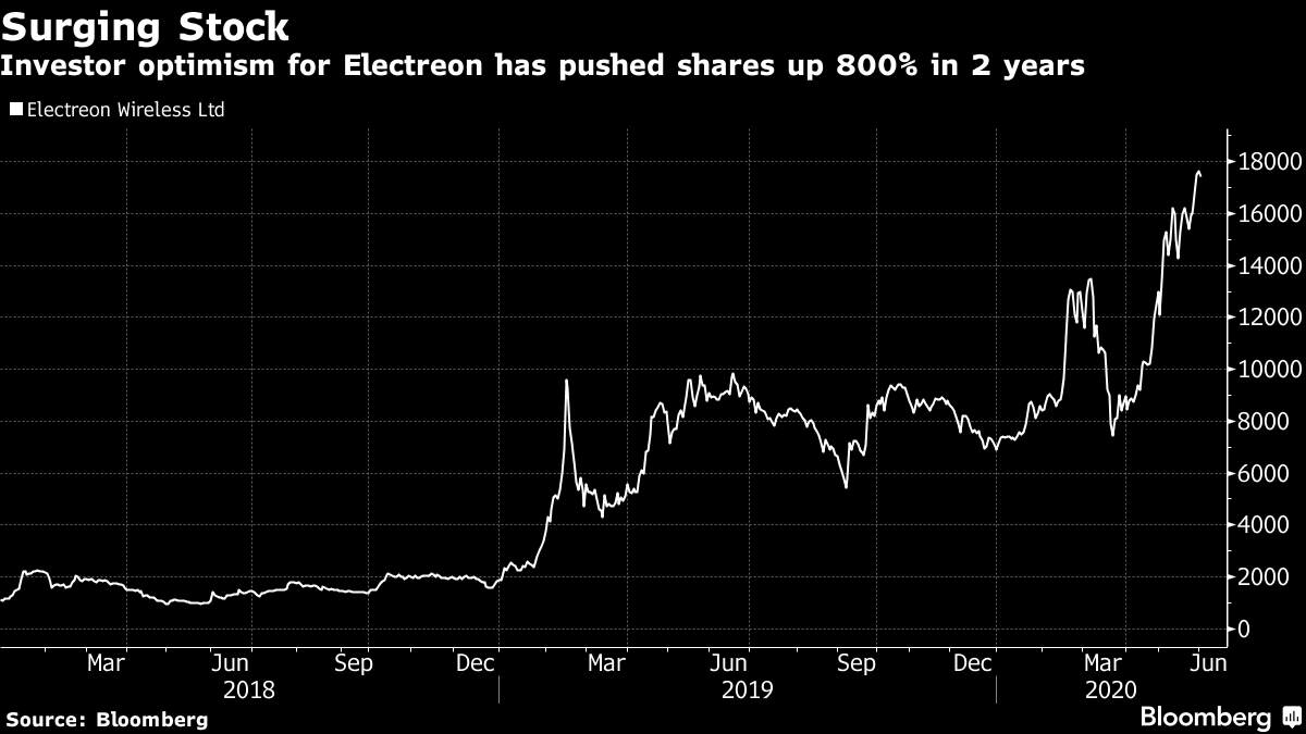 Investor optimism for Electreon has pushed shares up 800% in 2 years